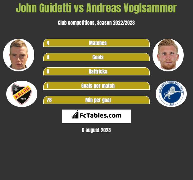 John Guidetti vs Andreas Voglsammer infographic