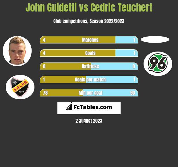 John Guidetti vs Cedric Teuchert infographic