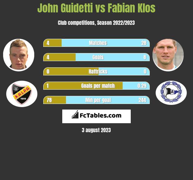 John Guidetti vs Fabian Klos infographic