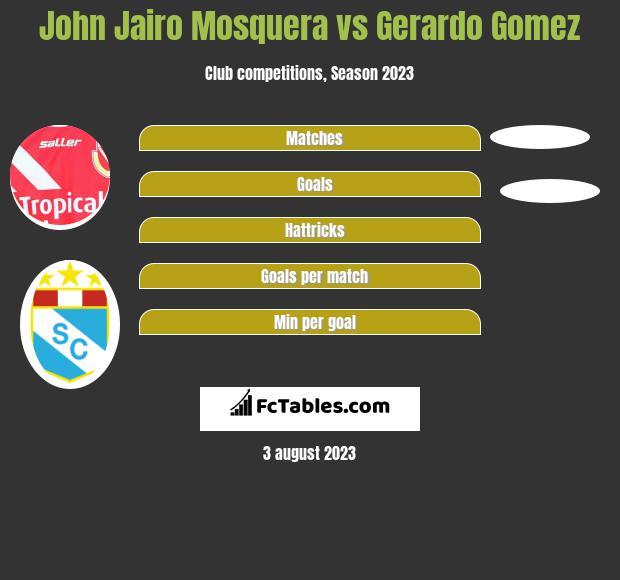 John Jairo Mosquera vs Gerardo Gomez h2h player stats