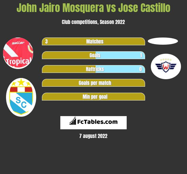 John Jairo Mosquera vs Jose Castillo h2h player stats