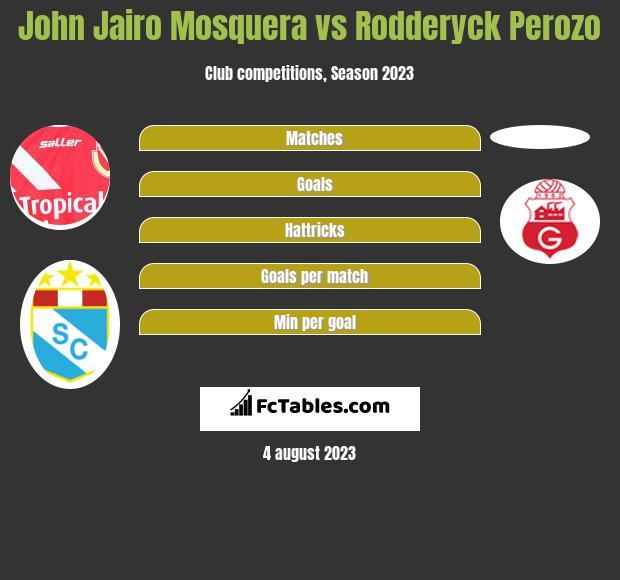 John Jairo Mosquera vs Rodderyck Perozo h2h player stats