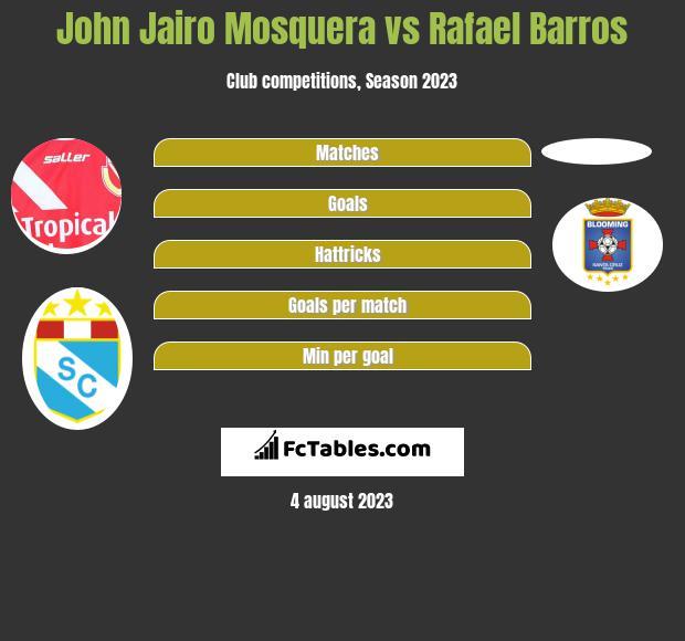 John Jairo Mosquera vs Rafael Barros h2h player stats