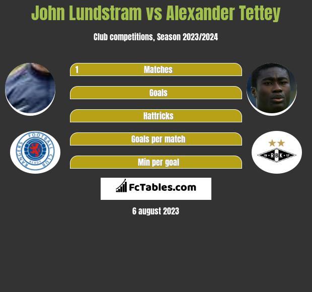 John Lundstram vs Alexander Tettey infographic
