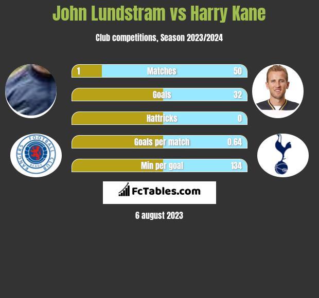 John Lundstram vs Harry Kane infographic