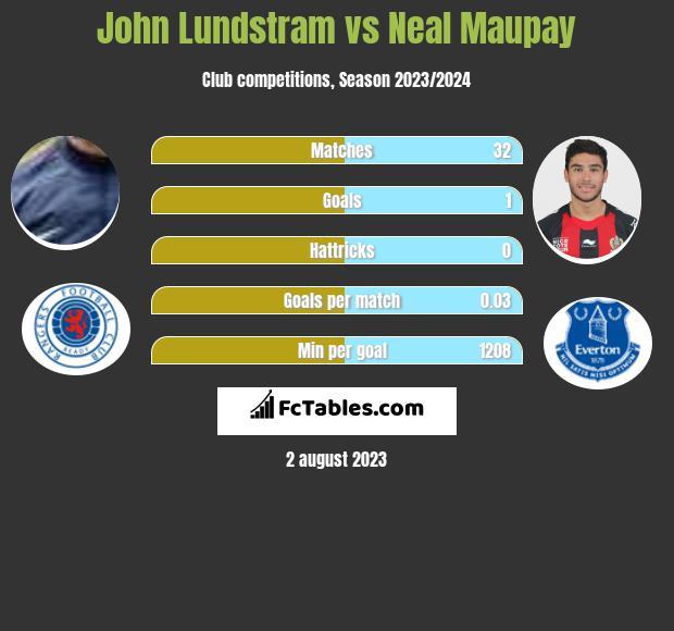 John Lundstram vs Neal Maupay infographic