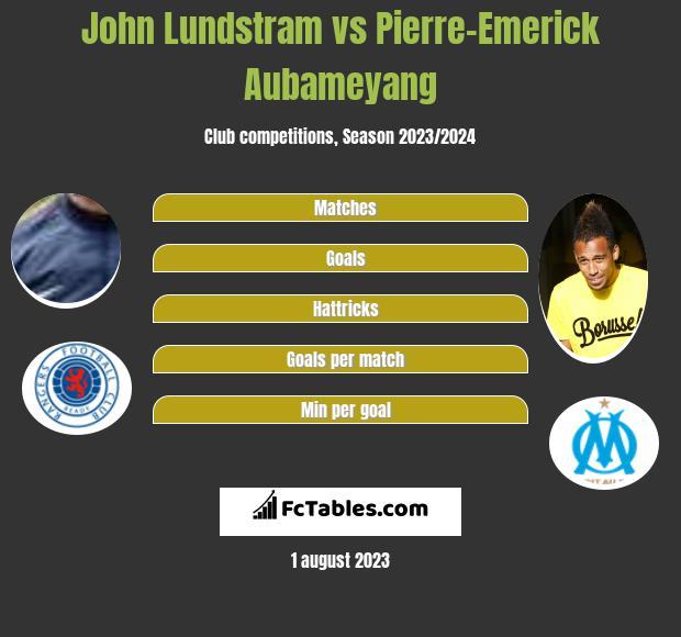 John Lundstram vs Pierre-Emerick Aubameyang infographic