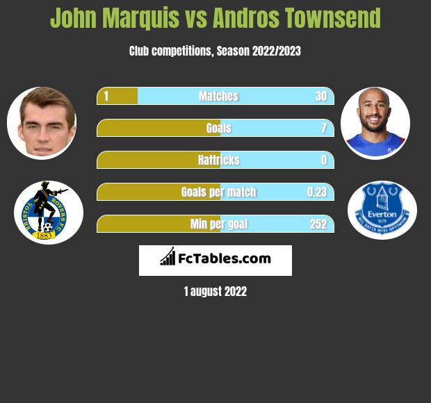 John Marquis vs Andros Townsend h2h player stats