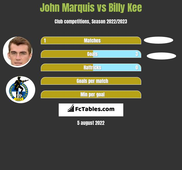 John Marquis vs Billy Kee h2h player stats