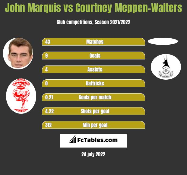 John Marquis vs Courtney Meppen-Walters h2h player stats