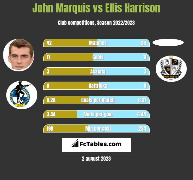 John Marquis vs Ellis Harrison infographic