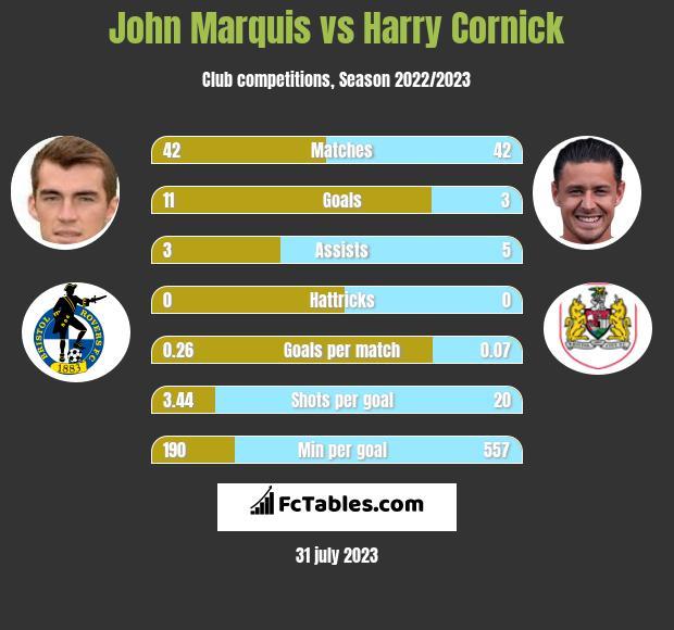 John Marquis vs Harry Cornick infographic