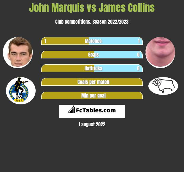 John Marquis vs James Collins h2h player stats