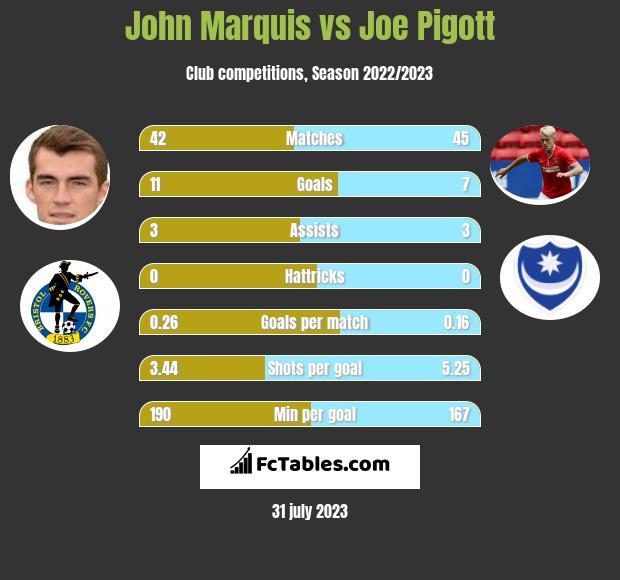 John Marquis vs Joe Pigott h2h player stats