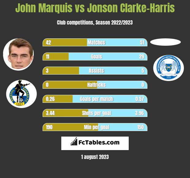 John Marquis vs Jonson Clarke-Harris h2h player stats