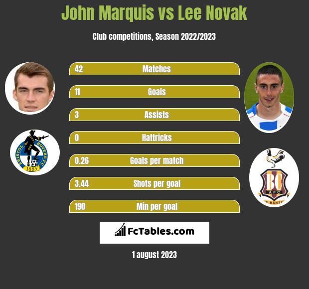 John Marquis vs Lee Novak h2h player stats