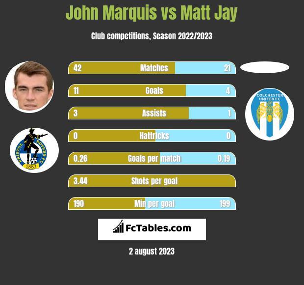 John Marquis vs Matt Jay infographic