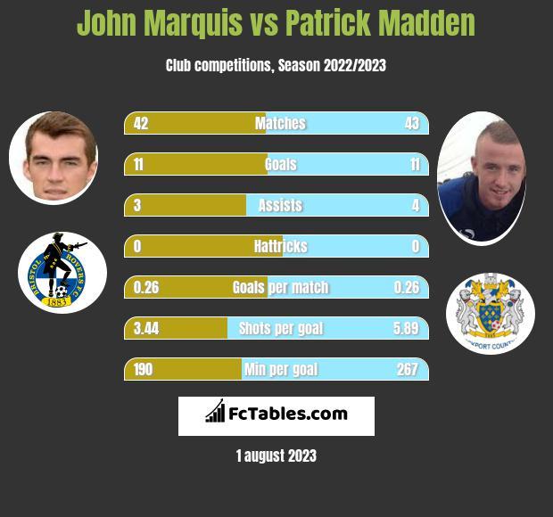 John Marquis vs Patrick Madden infographic
