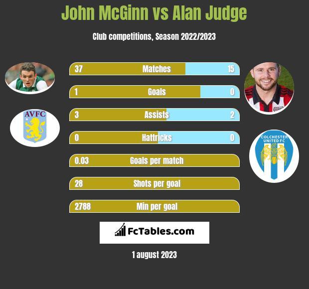 John McGinn vs Alan Judge infographic