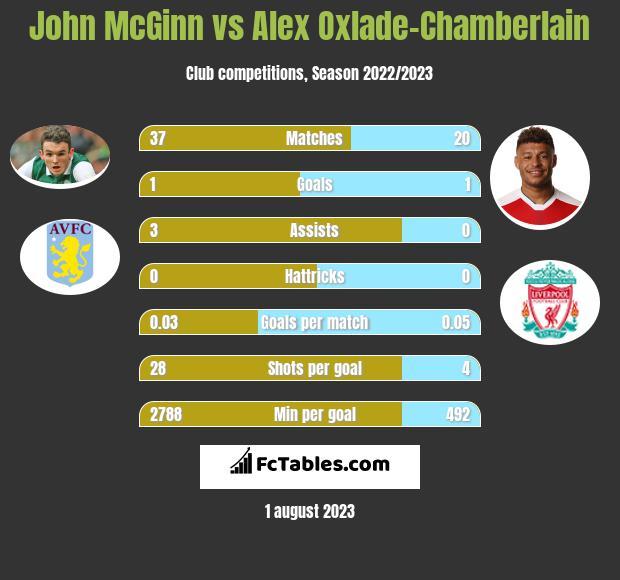John McGinn vs Alex Oxlade-Chamberlain infographic
