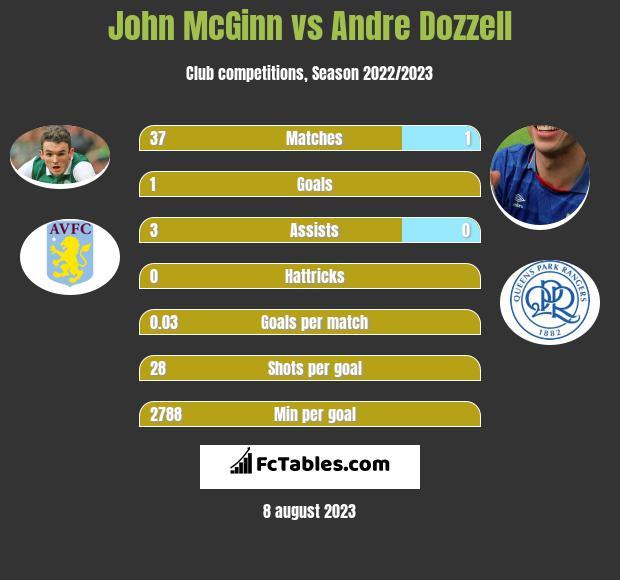 John McGinn vs Andre Dozzell infographic