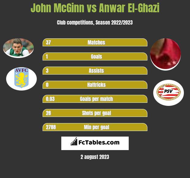 John McGinn vs Anwar El-Ghazi infographic