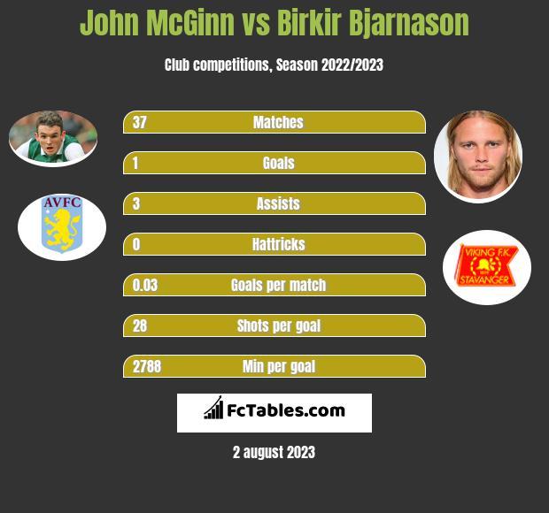 John McGinn vs Birkir Bjarnason infographic