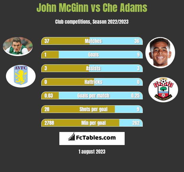 John McGinn vs Che Adams infographic