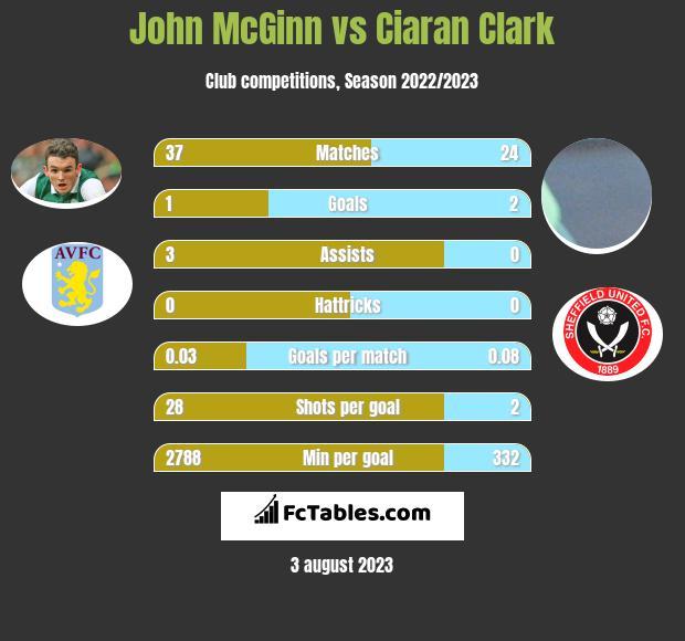 John McGinn vs Ciaran Clark infographic