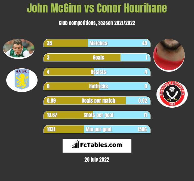 John McGinn vs Conor Hourihane infographic