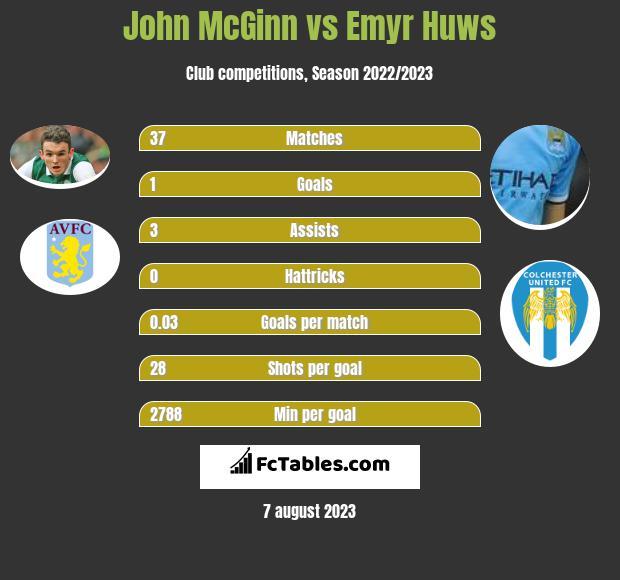John McGinn vs Emyr Huws infographic