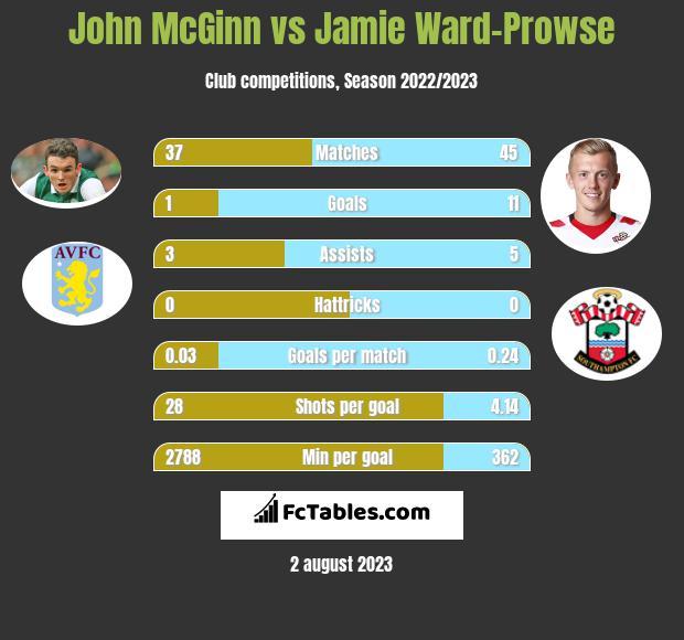 John McGinn vs Jamie Ward-Prowse infographic