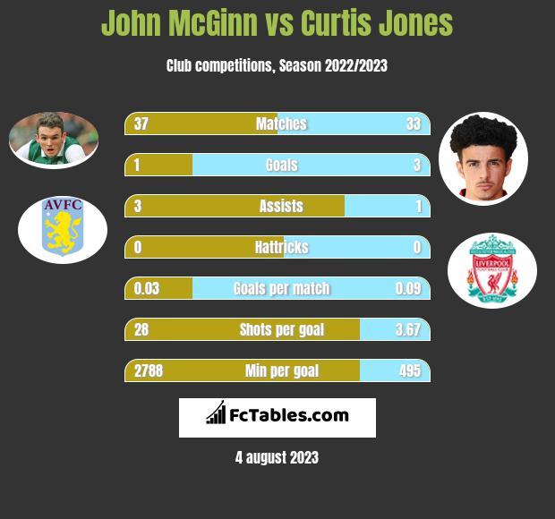 John McGinn vs Curtis Jones infographic