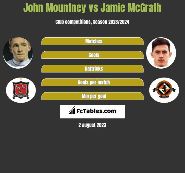 John Mountney vs Jamie McGrath infographic