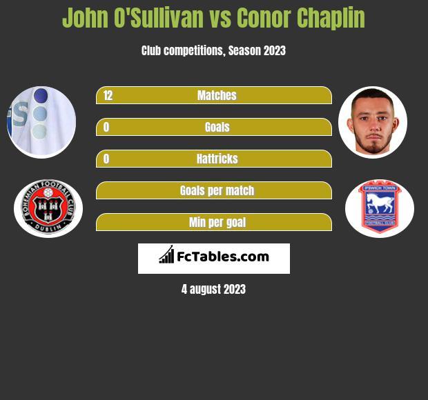 John O'Sullivan vs Conor Chaplin infographic