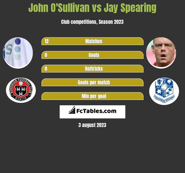 John O'Sullivan vs Jay Spearing infographic