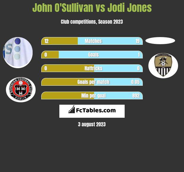 John O'Sullivan vs Jodi Jones infographic