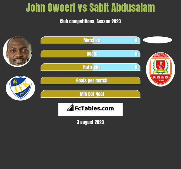 John Owoeri vs Sabit Abdusalam h2h player stats