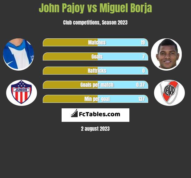 John Pajoy vs Miguel Borja infographic