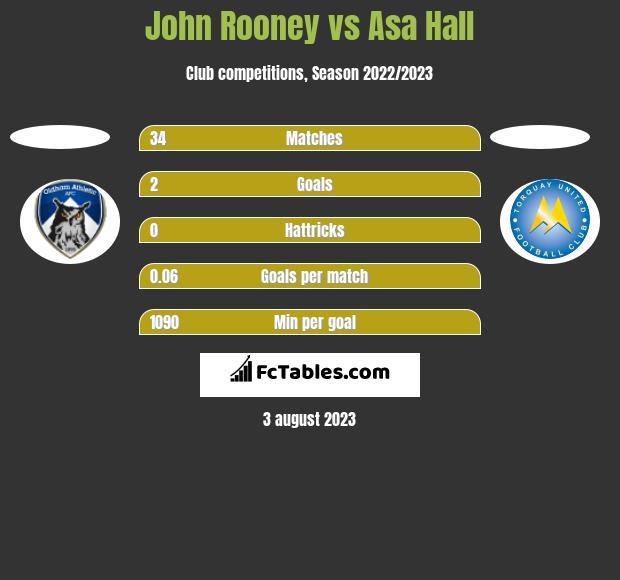 John Rooney vs Asa Hall h2h player stats