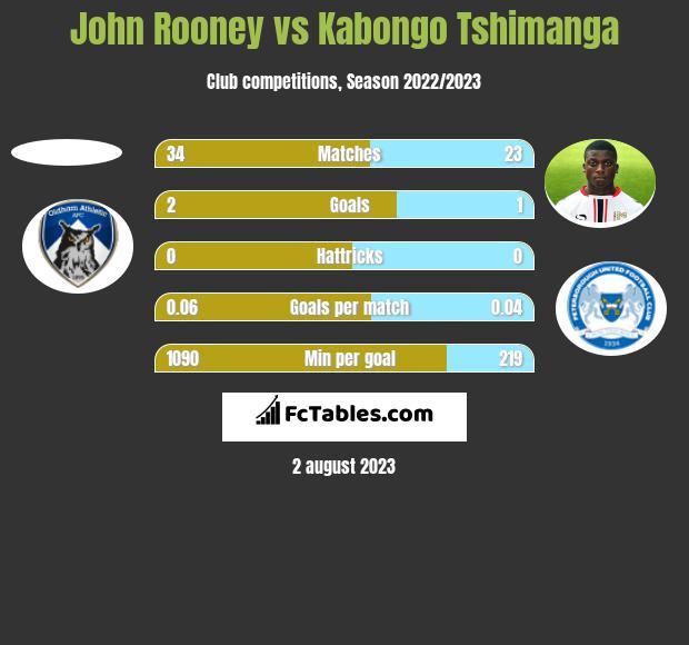 John Rooney vs Kabongo Tshimanga h2h player stats