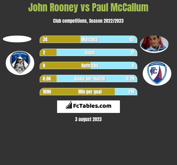 John Rooney vs Paul McCallum h2h player stats