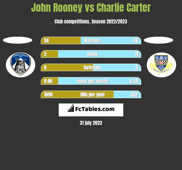 John Rooney vs Charlie Carter h2h player stats
