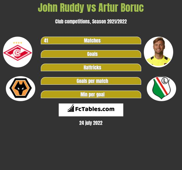 John Ruddy infographic statistics for Bournemouth