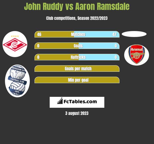 John Ruddy vs Aaron Ramsdale infographic