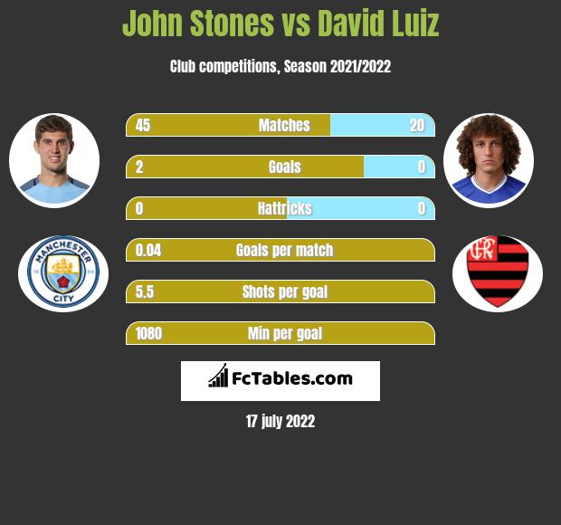 John Stones vs David Luiz infographic