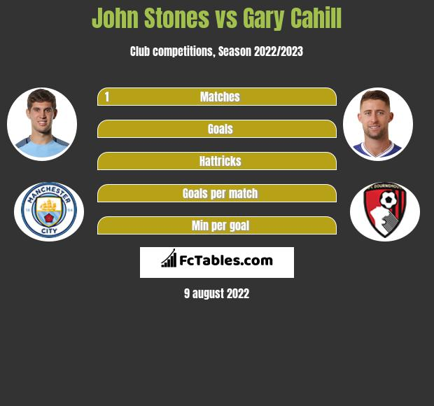 John Stones infographic statistics for Crystal Palace