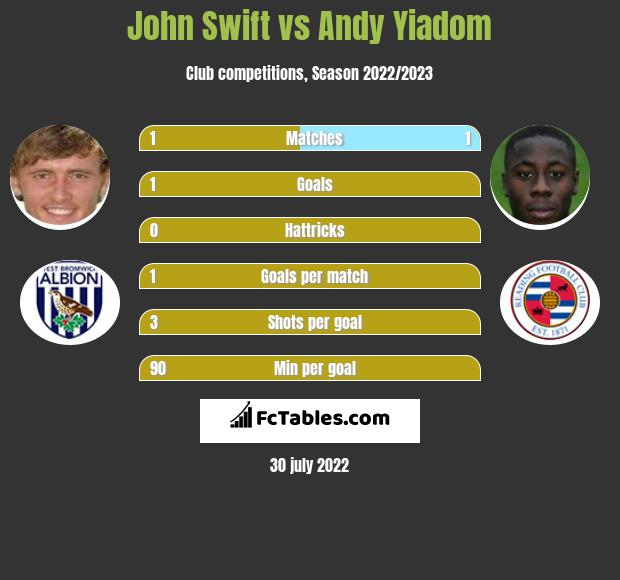 John Swift vs Andy Yiadom infographic