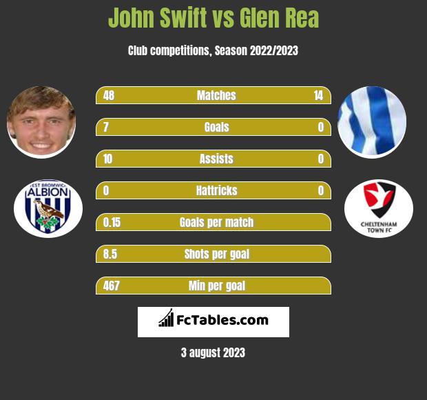 John Swift vs Glen Rea infographic