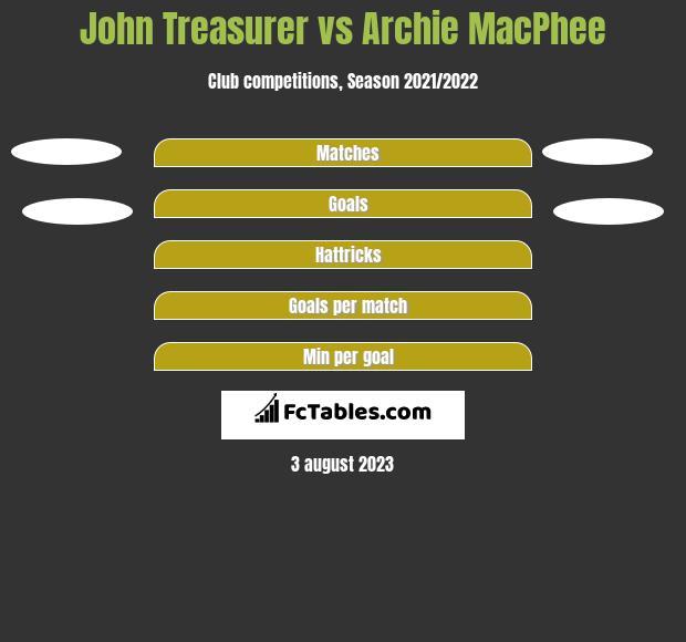 John Treasurer vs Archie MacPhee h2h player stats